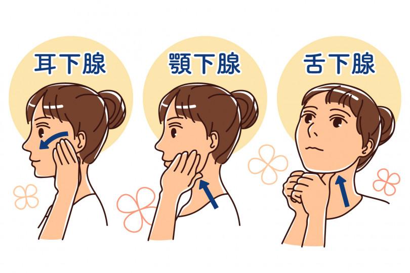 マッサージ 唾液腺